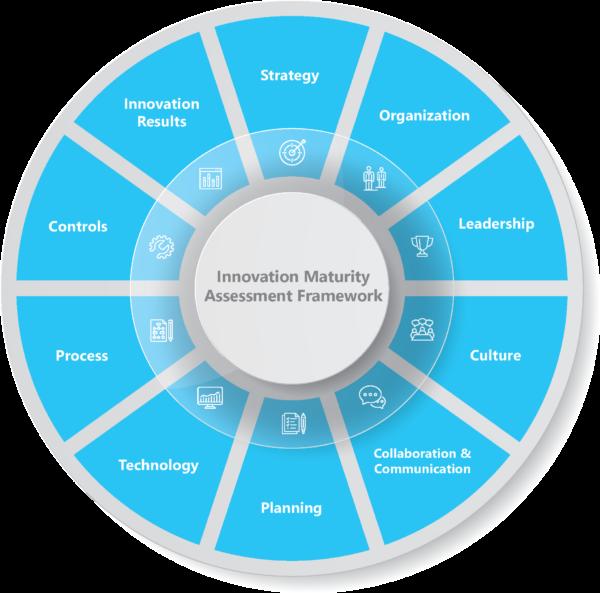 IMA framework